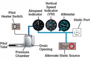 Aircraft Pitot Static System